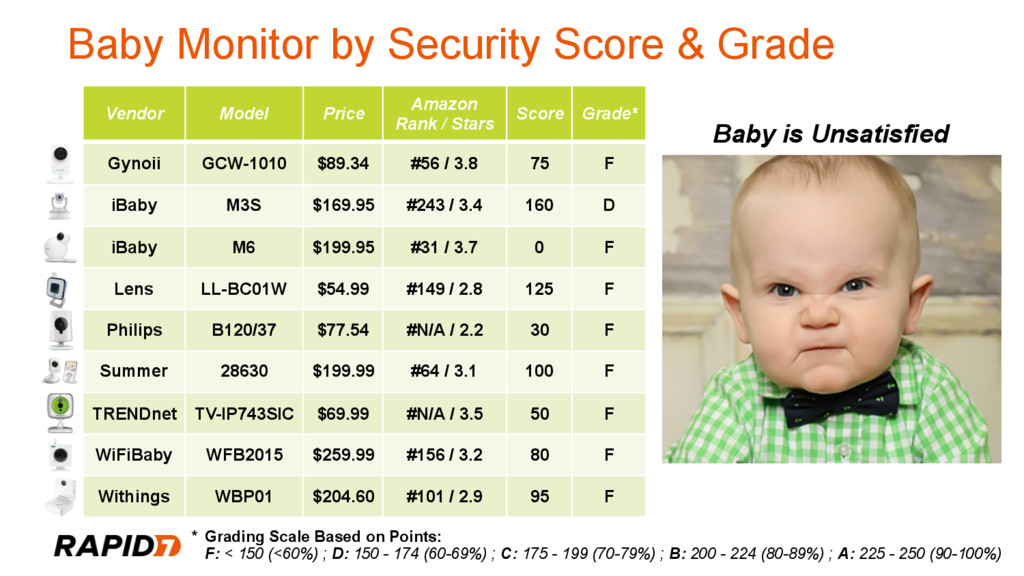 Baby Monitor by Security Score & Grade Vendor M...