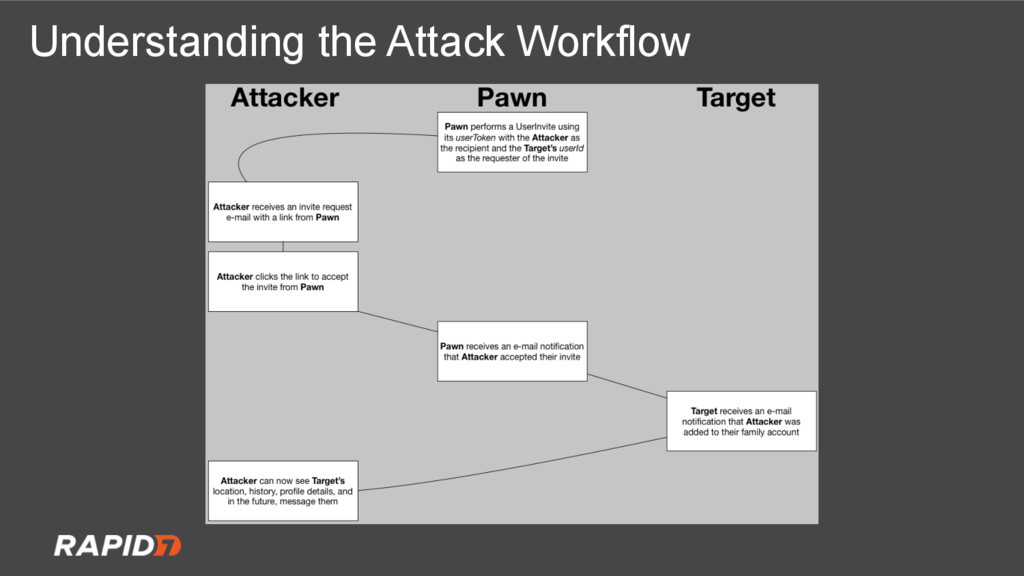 Understanding the Attack Workflow