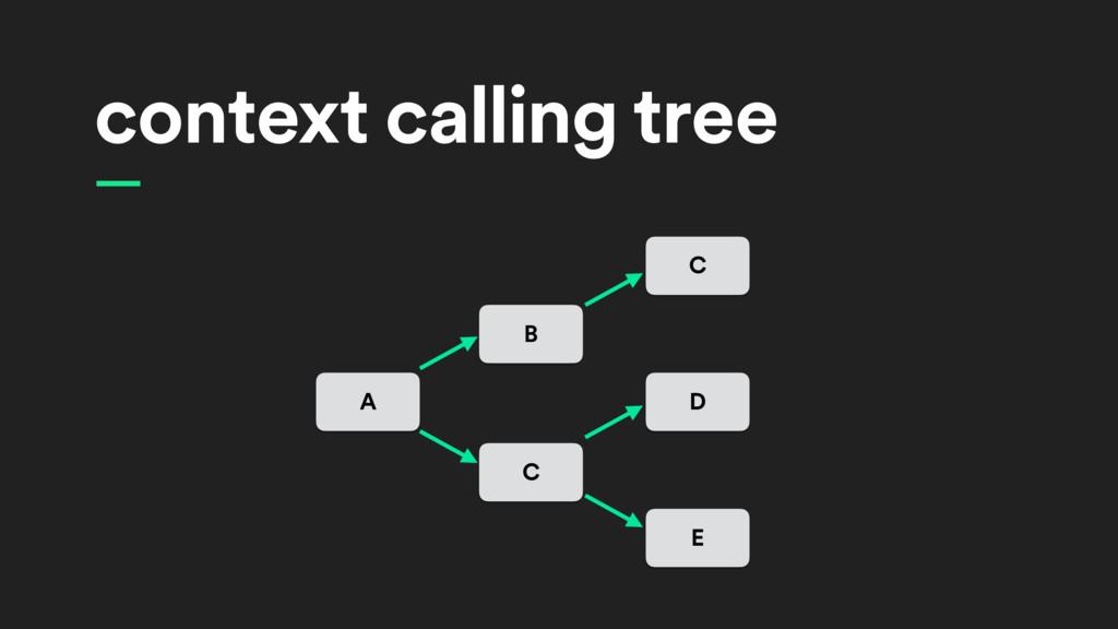 — context calling tree A B C C D E