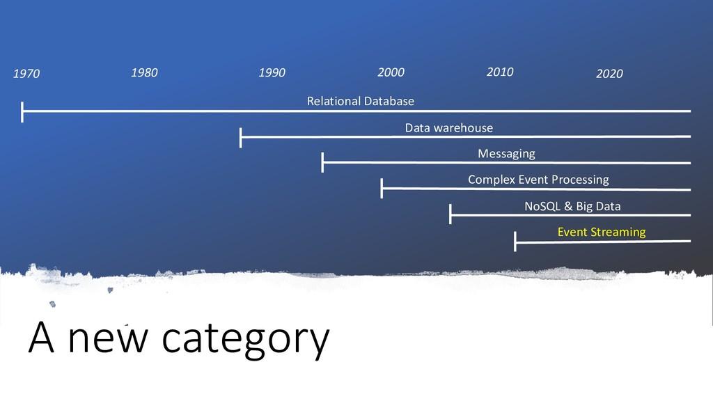 A new category Relational Database Data warehou...