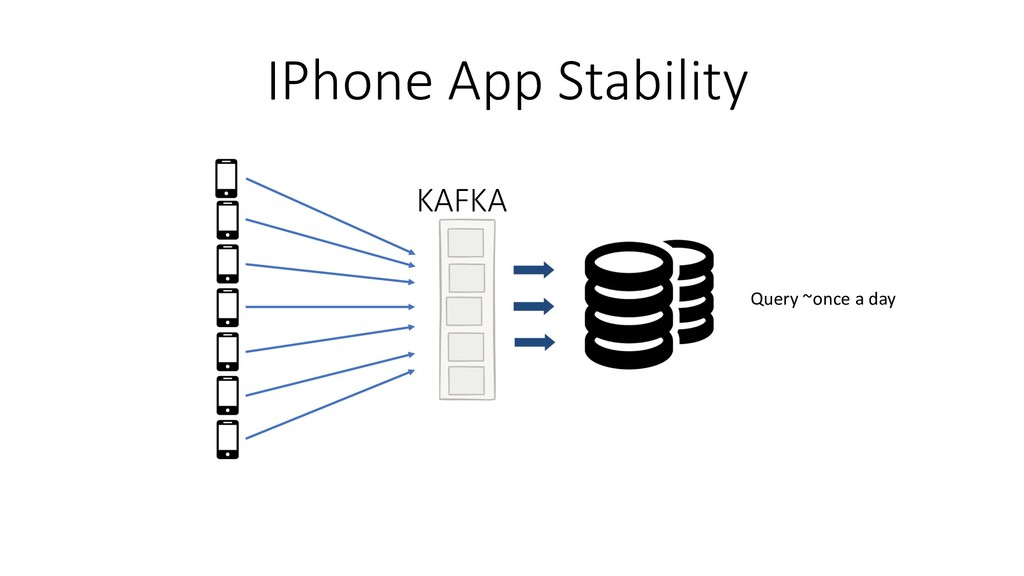 KAFKA IPhone App Stability Query ~once a day