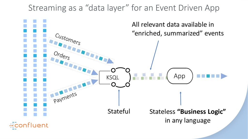 """App KSQL Streaming as a """"data layer"""" for an Eve..."""