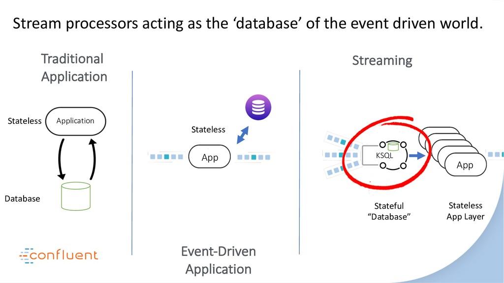 Traditional Application Event-Driven Applicatio...