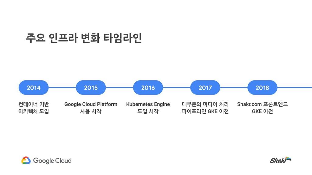 2018 2017 2014 주요 인프라 변화 타임라인 컨테이너 기반 아키텍처 도입 2...
