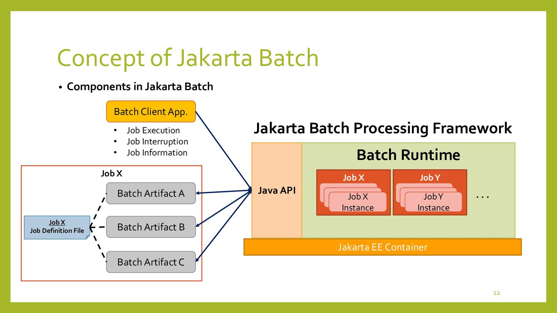 Concept of Jakarta Batch • Job and Step 12 Each...