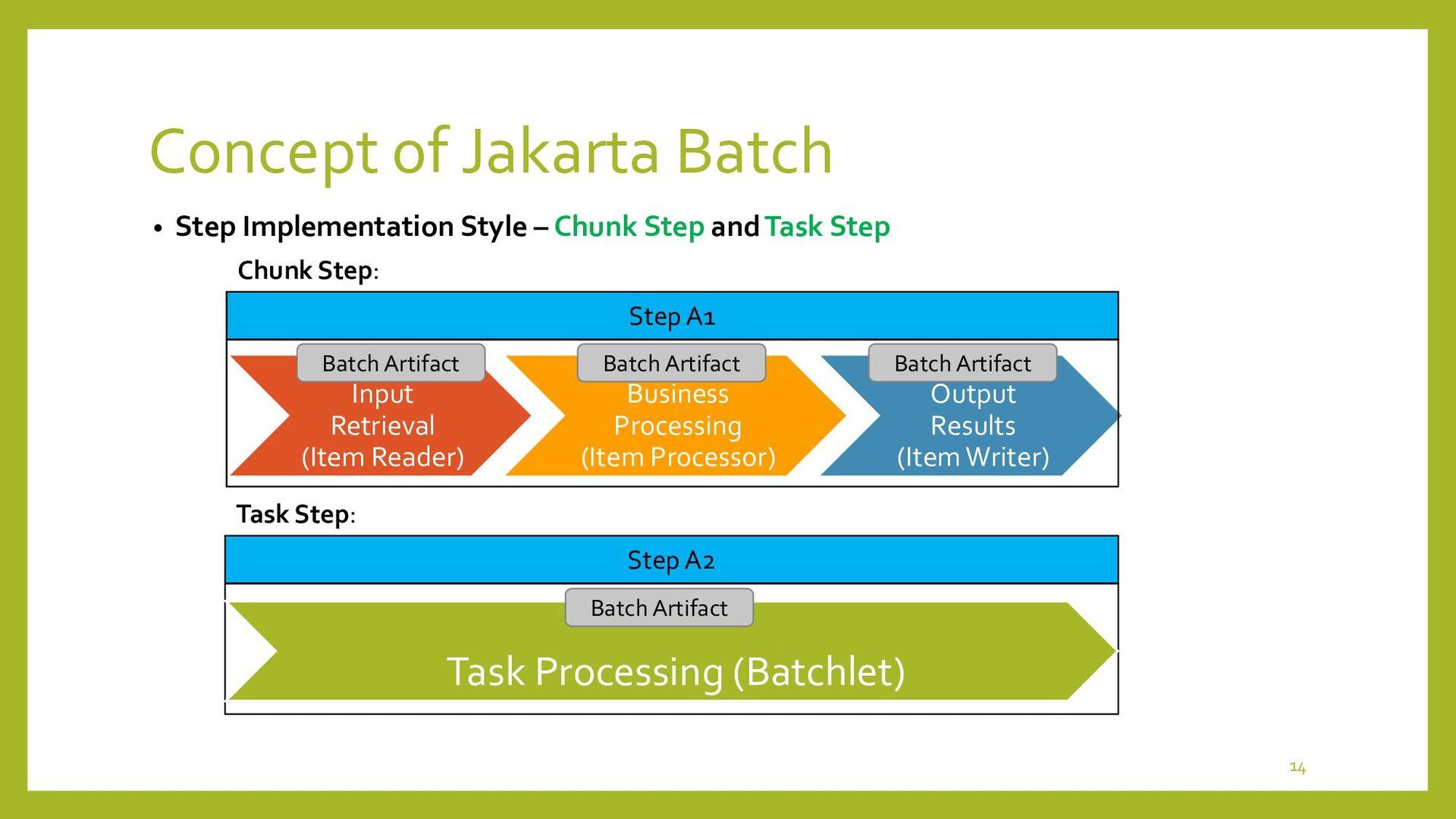 Concept of Jakarta Batch • Flow, Split and Deci...