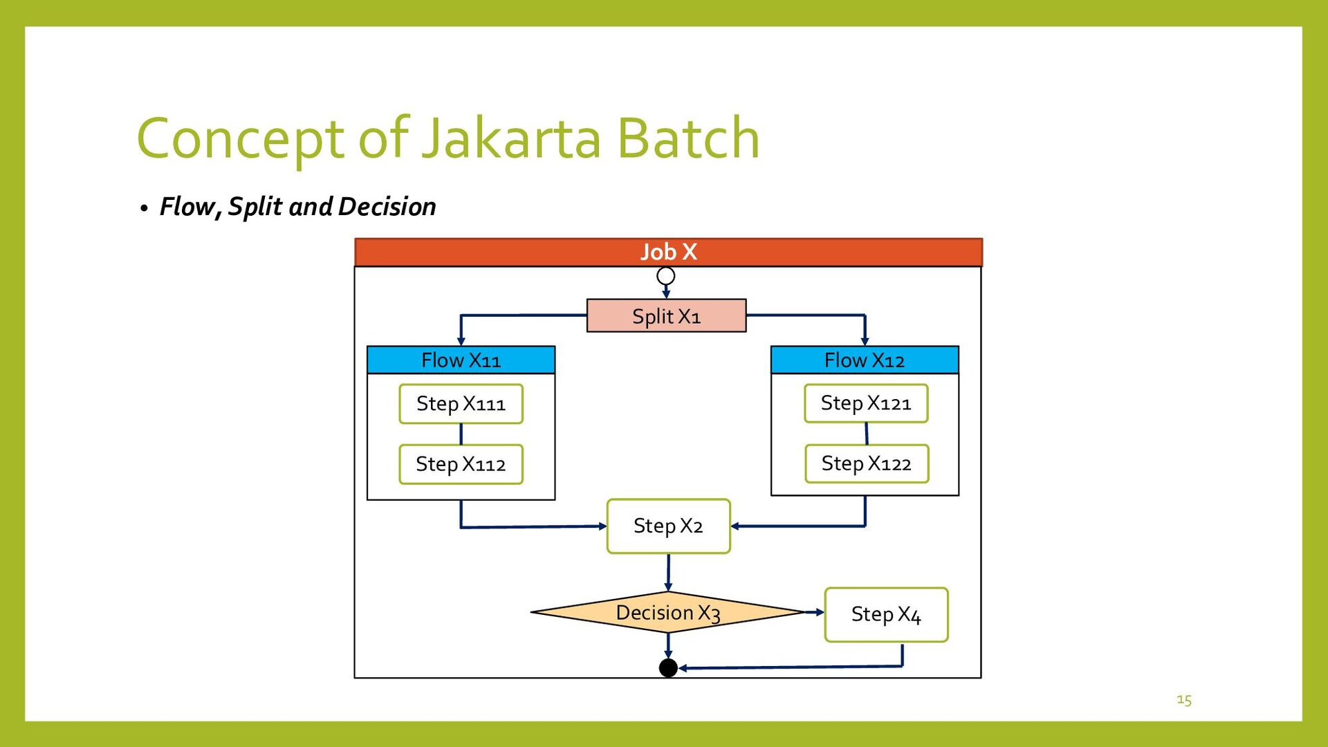 How to use Jakarta Batch 15