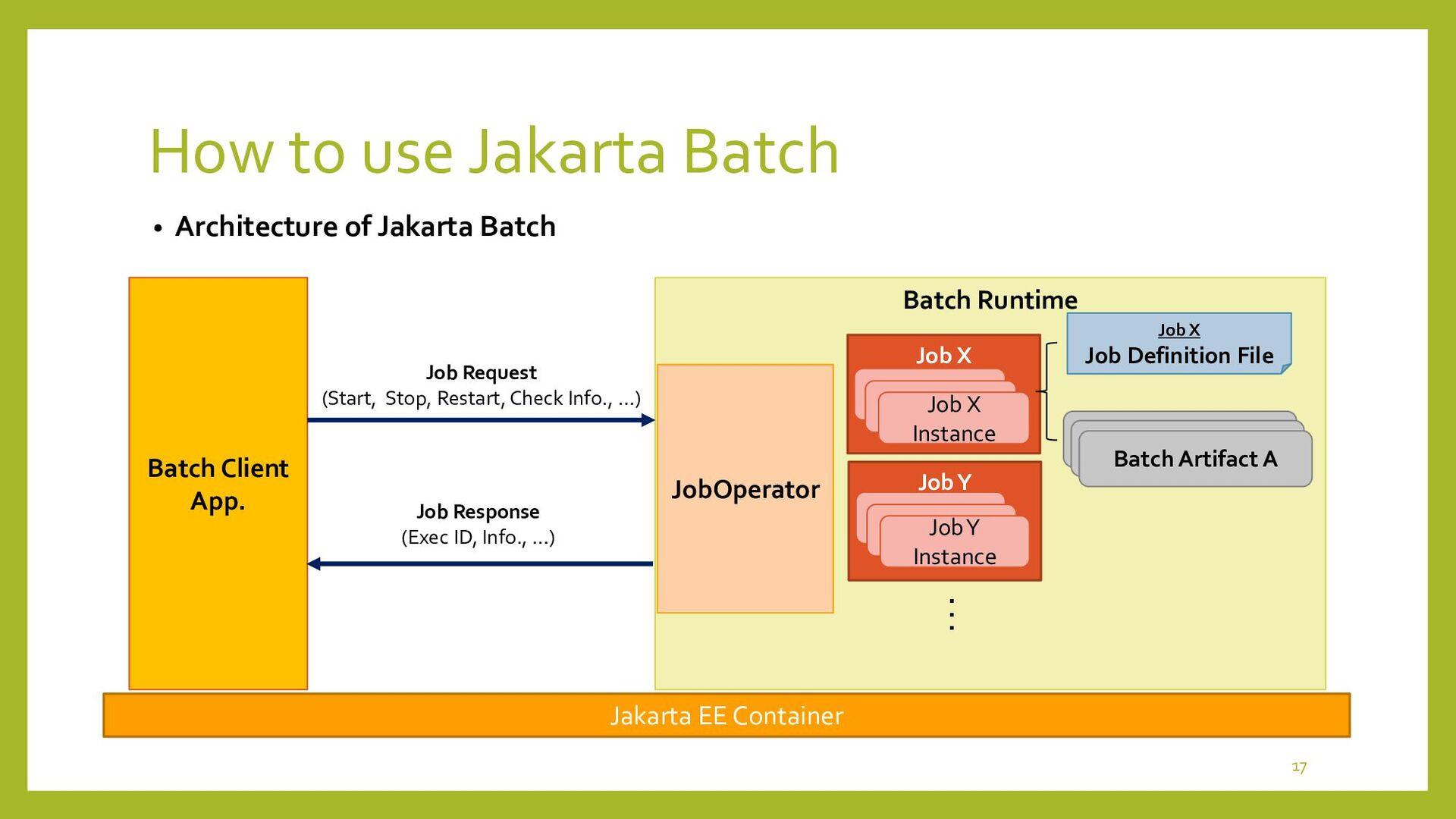 Batch Runtime Job Y Job X How to use Jakarta Ba...