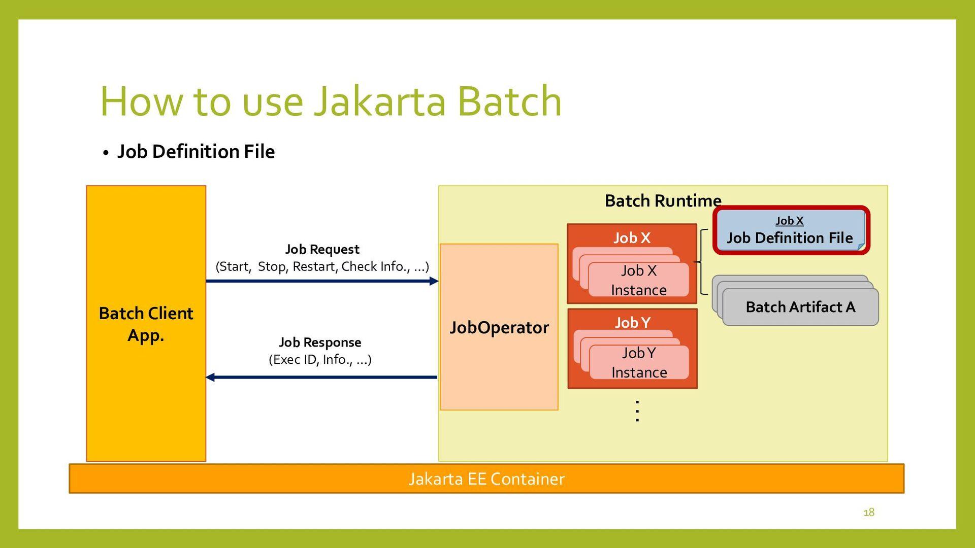 Job X How to define Batch Job • Job Definition ...