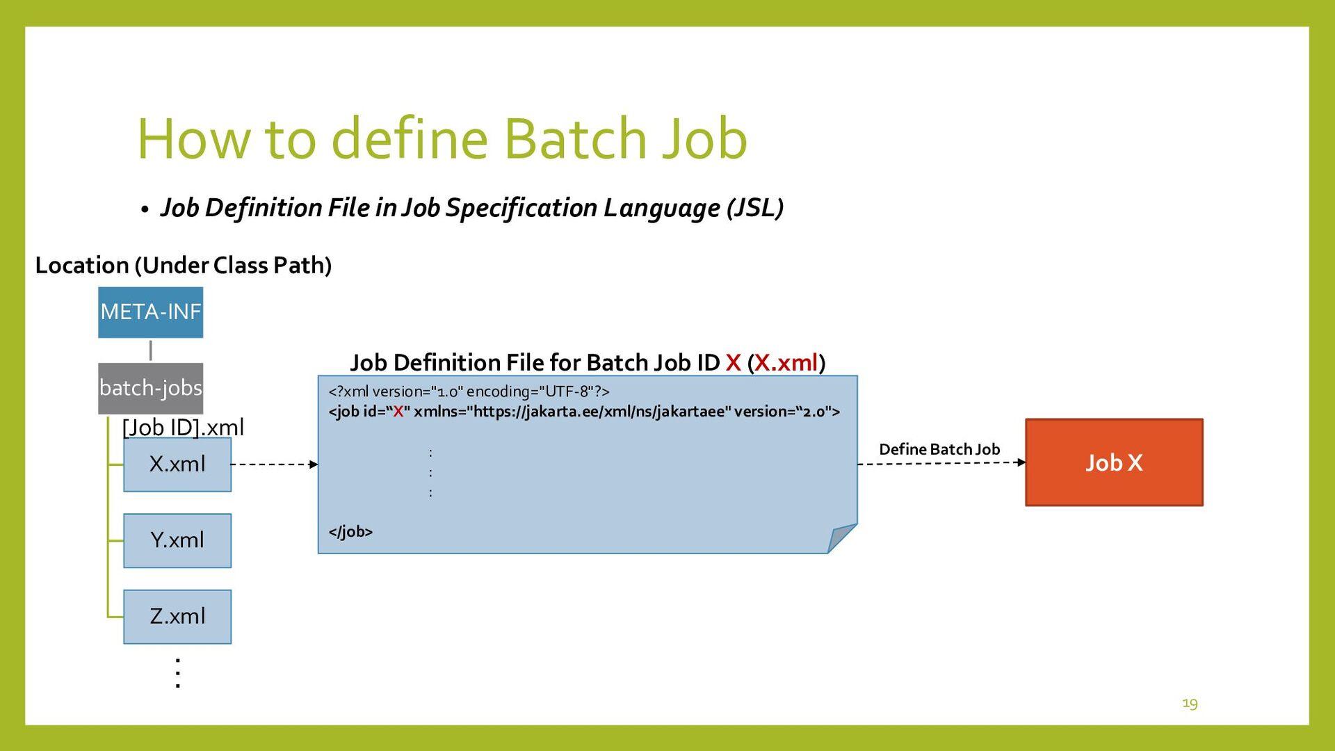 How to define Batch Job • Job Steps and Batch A...