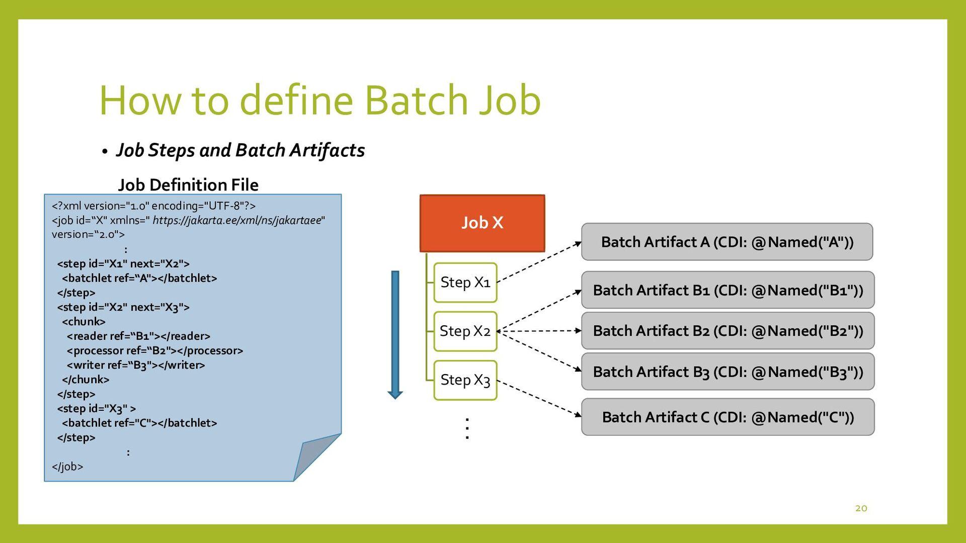 How to define Batch Job • Job Flows, Splits and...