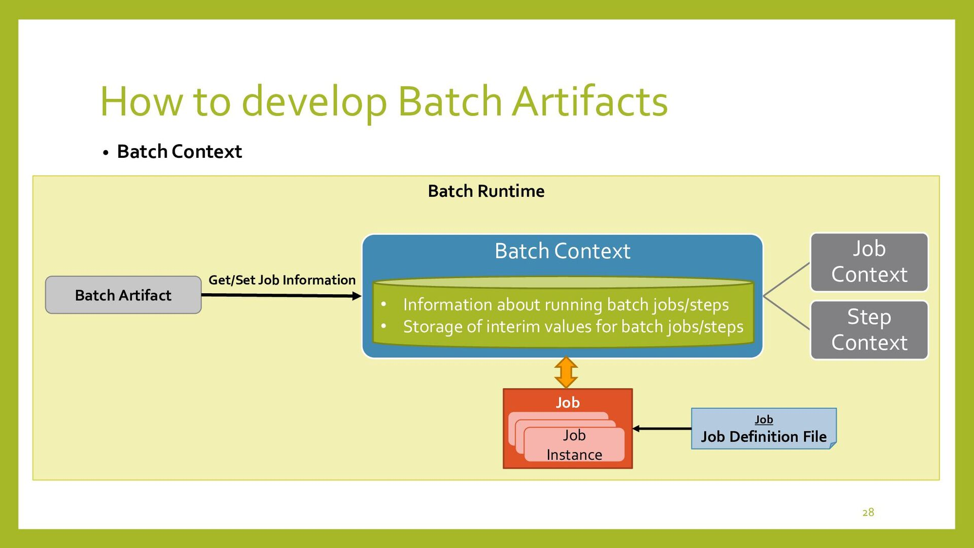 Batch Runtime How to develop Batch Artifacts • ...