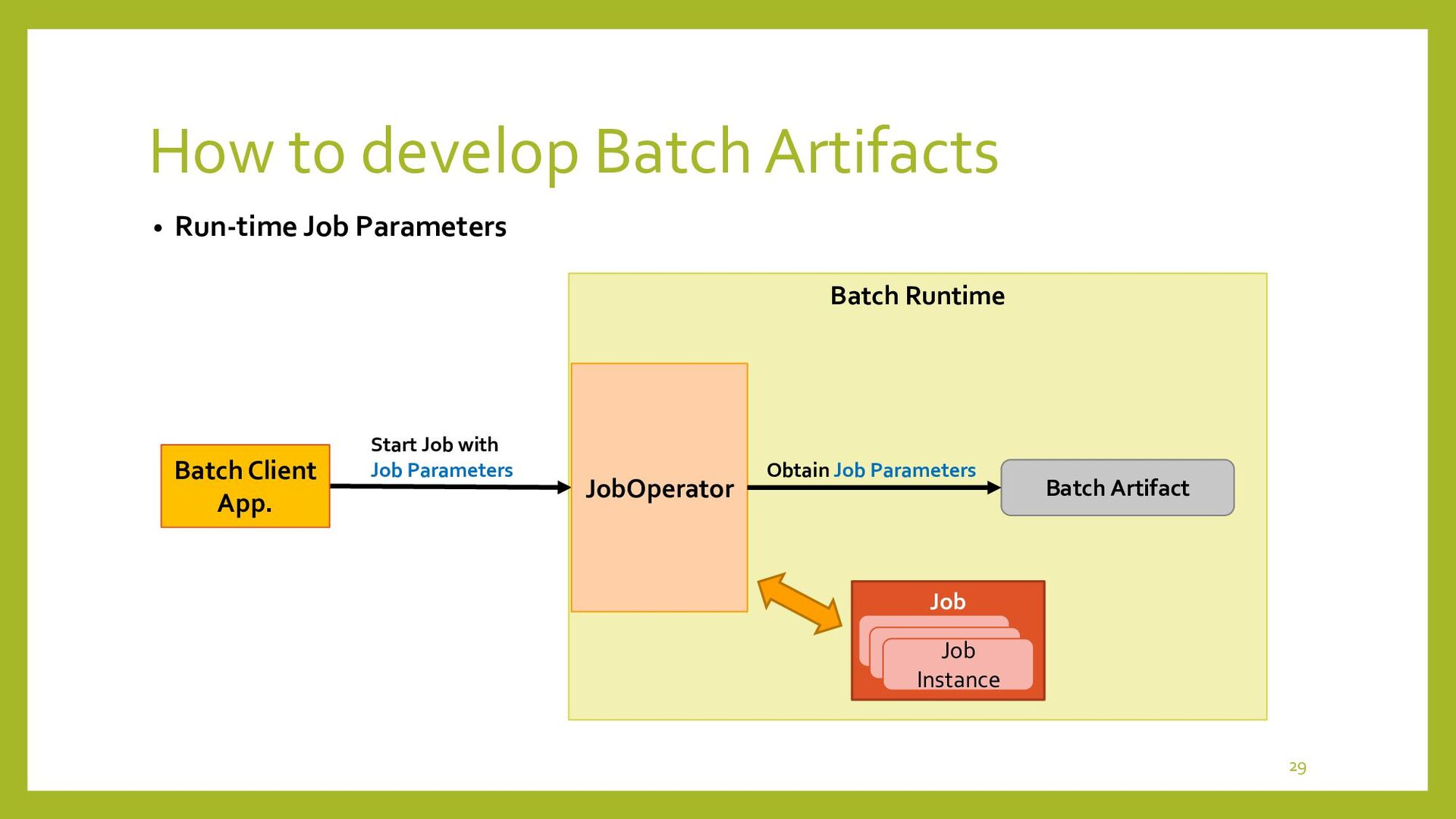 How to develop Batch Artifacts • Reader, Proces...