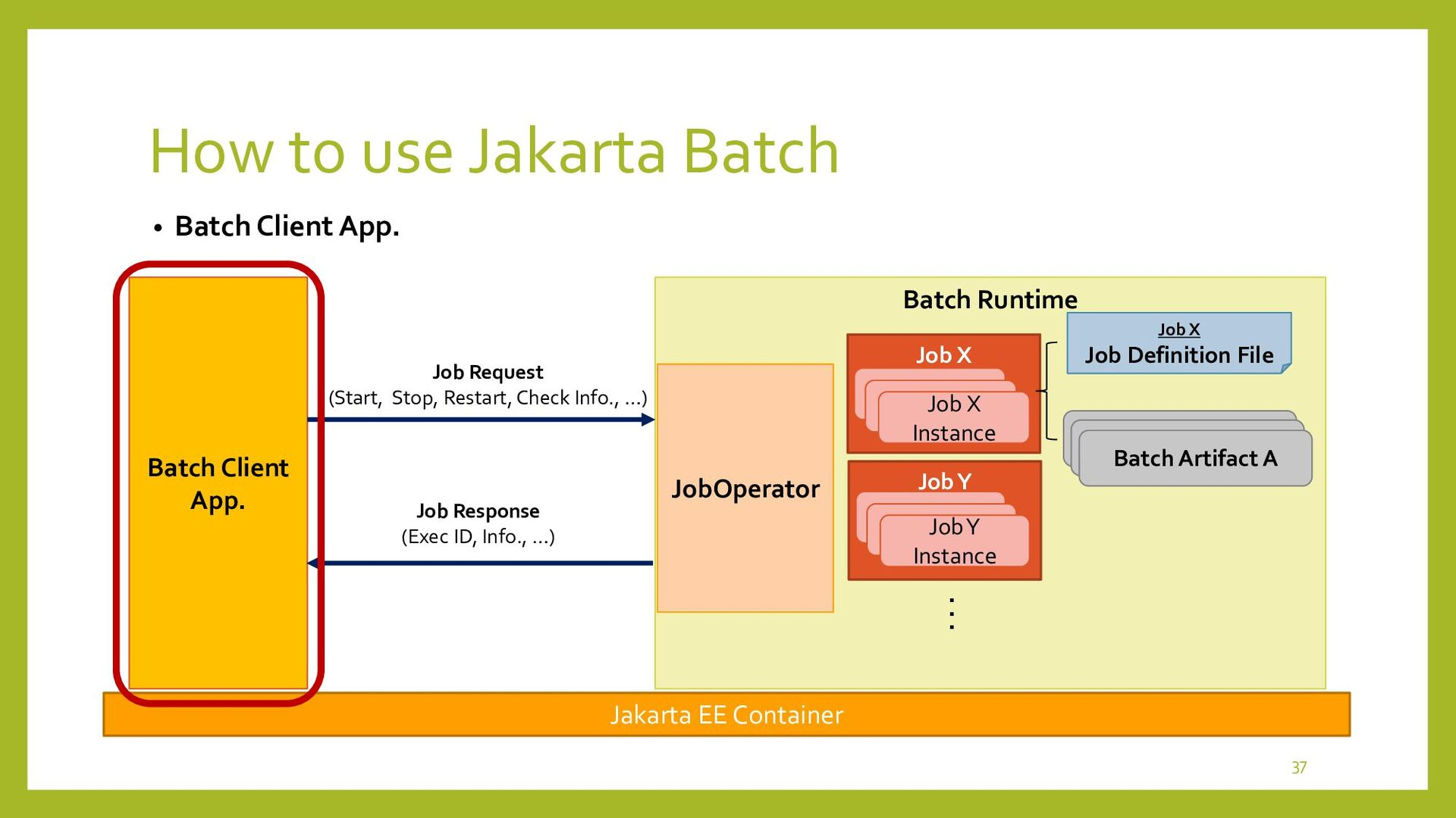 Batch Runtime Job Y How to develop Batch Client...