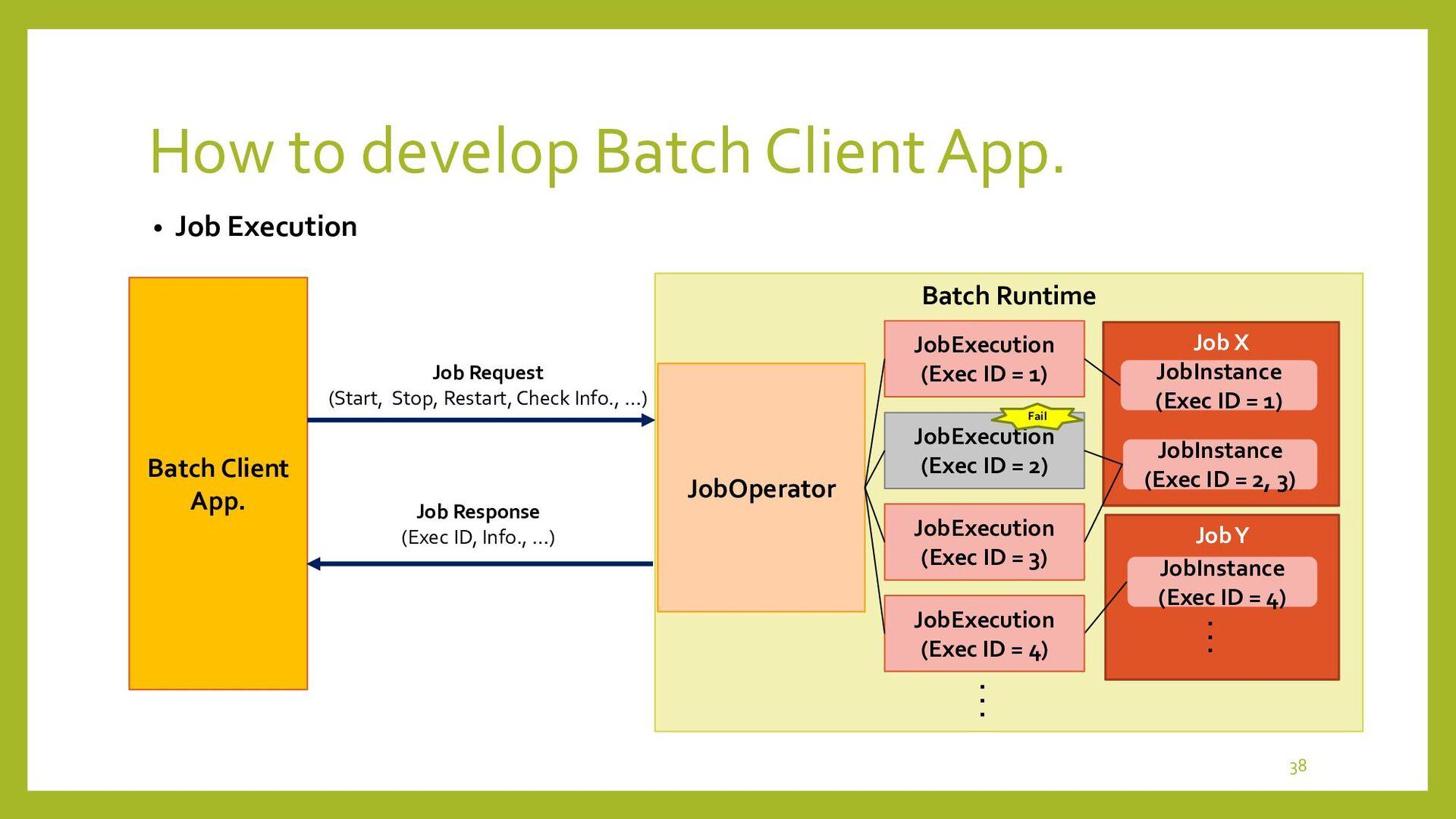 How to develop Batch Client Apps • Batch Client...