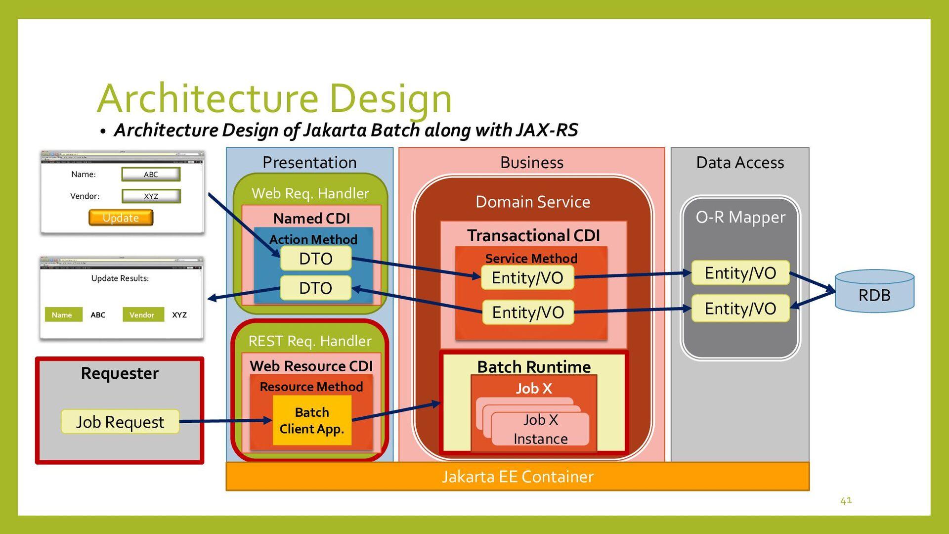 Batch Client App. with JAX-RS • Batch Client Ap...
