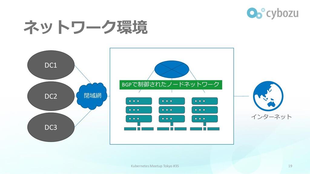 ネットワーク環境 19 Kubernetes Meetup Tokyo #35 DC3 DC1...