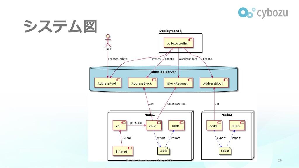システム図 26 Kubernetes Meetup Tokyo #35