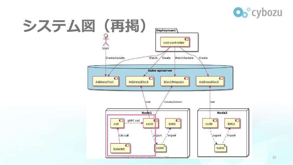 システム図(再掲) 30 Kubernetes Meetup Tokyo #35