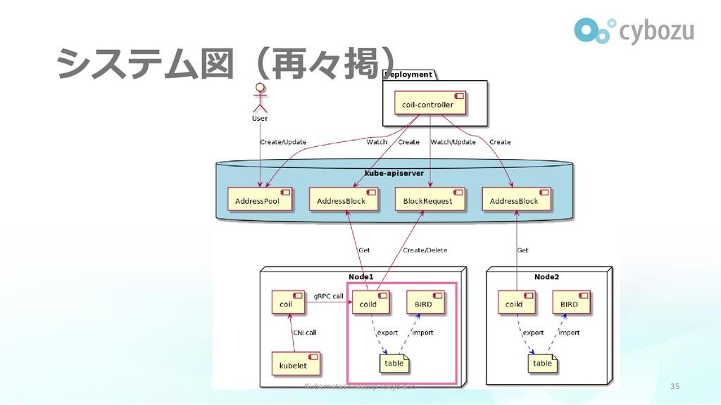 システム図(再々掲) 35 Kubernetes Meetup Tokyo #35
