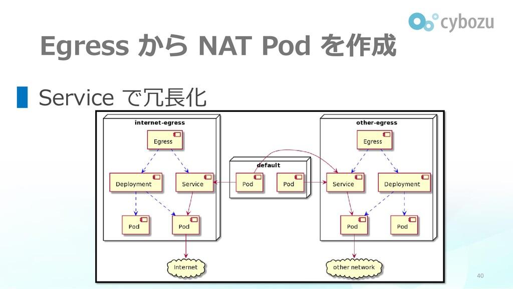 Egress から NAT Pod を作成 40 ▌Service で冗長化 Kubernet...