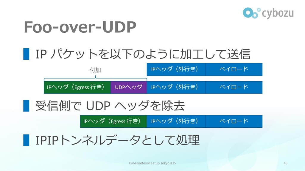 Foo-over-UDP 43 ▌IP パケットを以下のように加工して送信 ▌受信側で UDP...