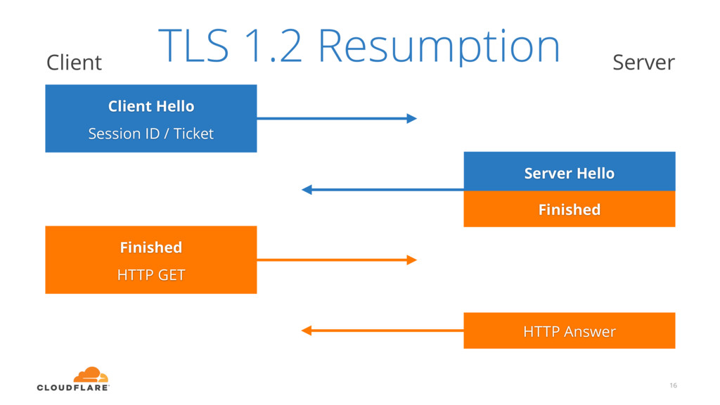16 Client Hello Session ID / Ticket Server Hell...