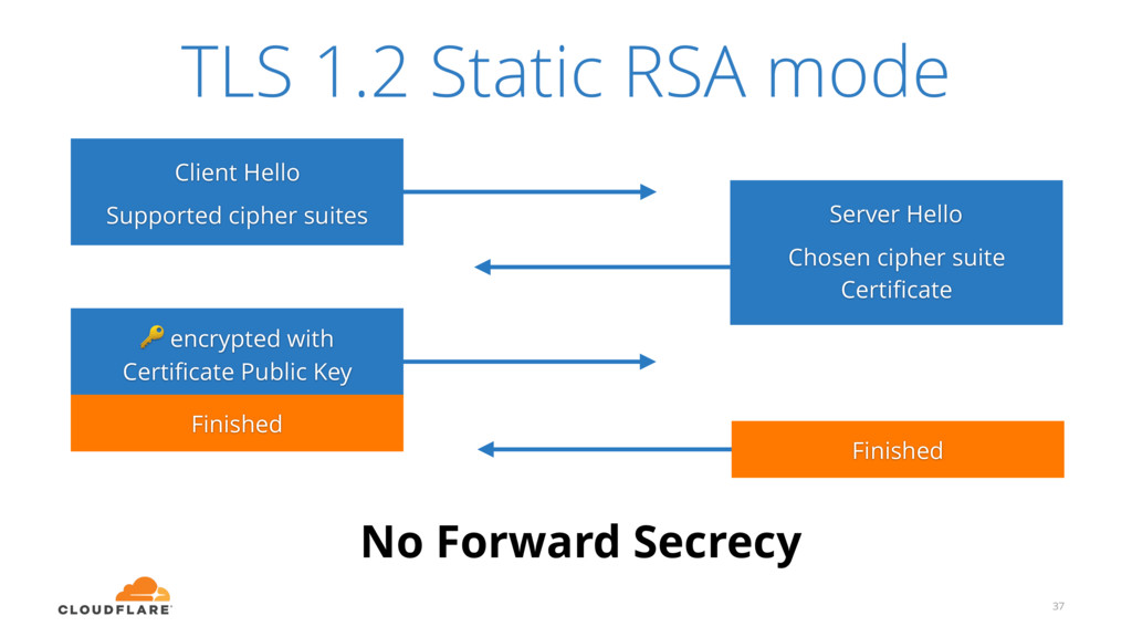 No Forward Secrecy 37 Client Hello Supported ci...