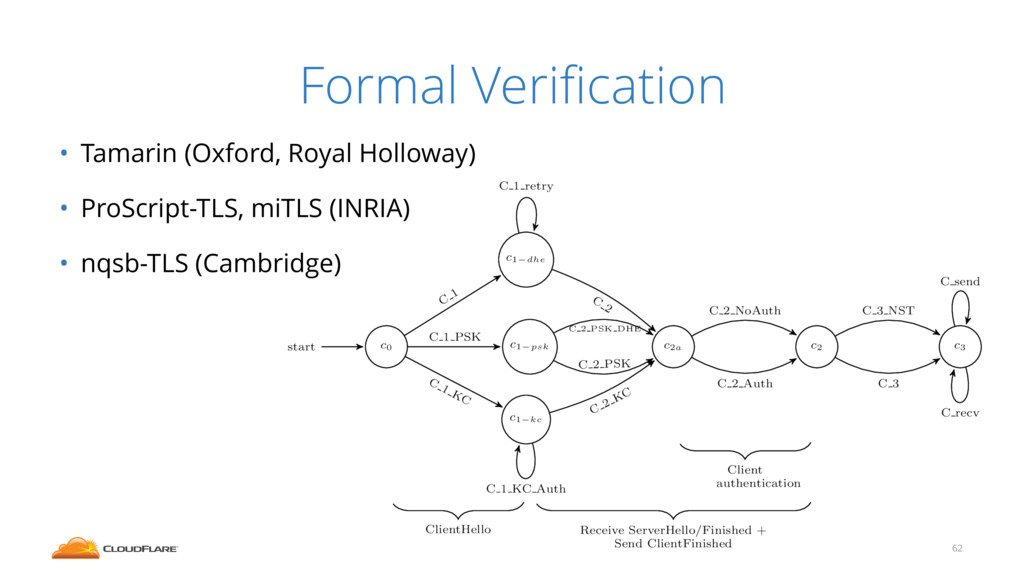 Formal Verification • Tamarin (Oxford, Royal Hol...