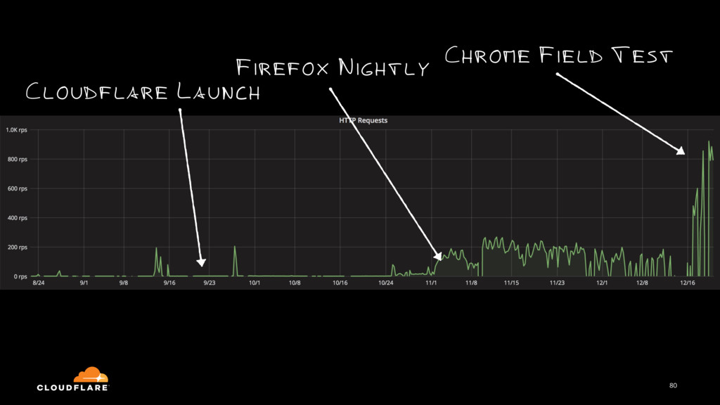 80 Chrome Field Test Firefox Nightly Cloudflare...
