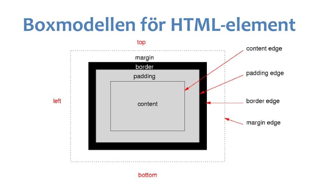 Boxmodellen för HTML-element