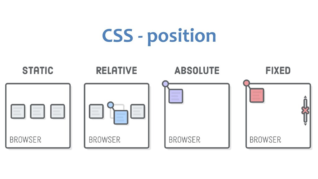 CSS - position