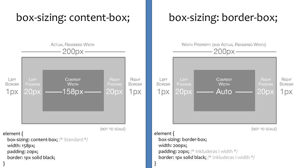 box-sizing: content-box; box-sizing: border-box...