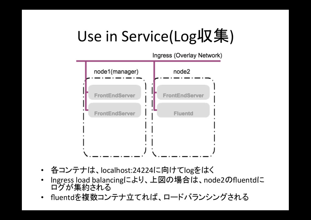 Use in Service(Log収集) • 各コンテナは、localhost:24224...