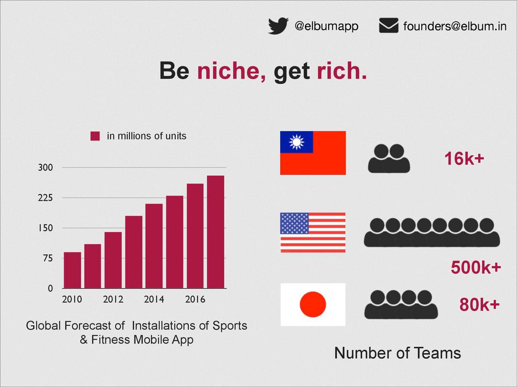 @elbumapp founders@elbum.in Be niche, get rich....