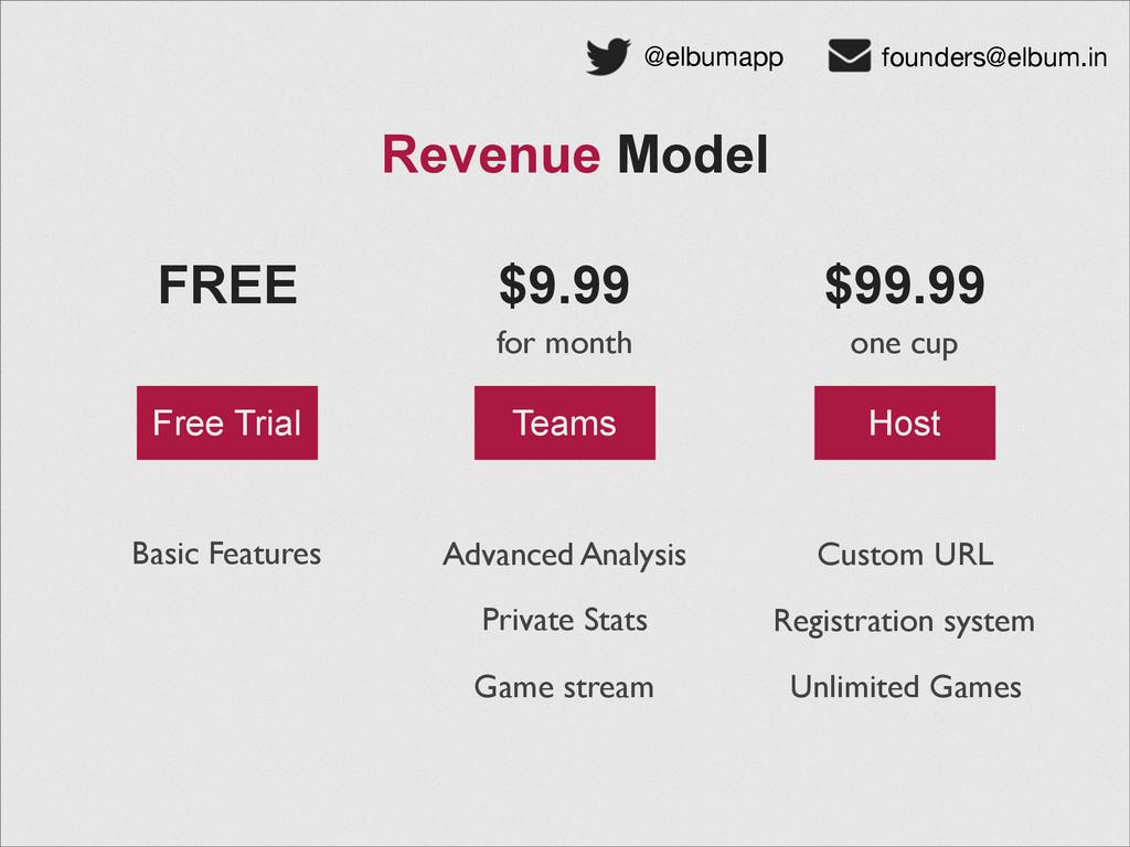 Revenue Model @elbumapp founders@elbum.in FREE ...