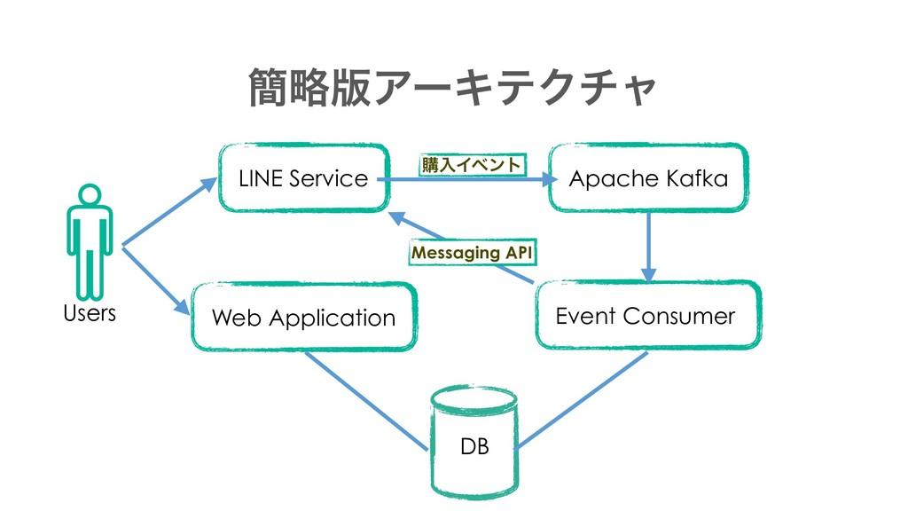 ؆ུ൛ΞʔΩςΫνϟ DB Apache Kafka LINE Service Web App...