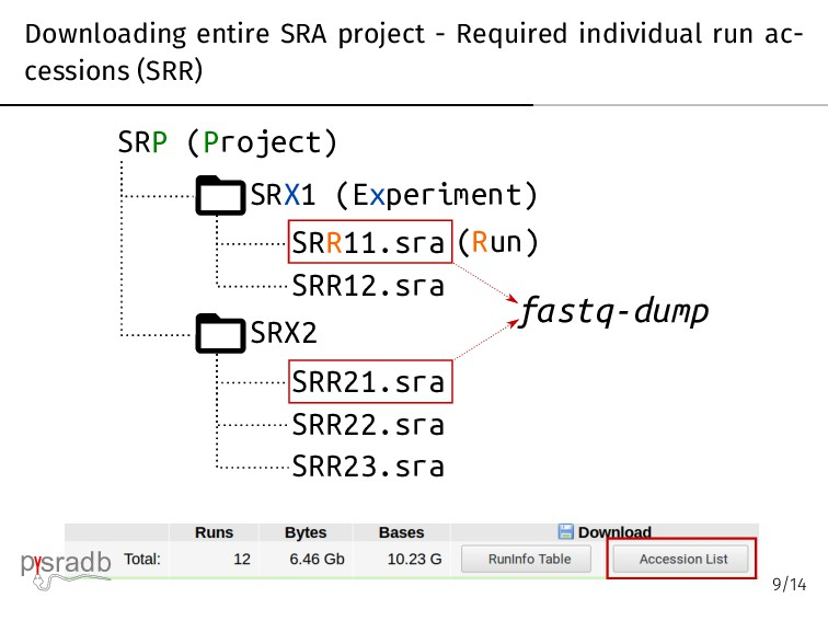 Downloading entire SRA project - Required indiv...