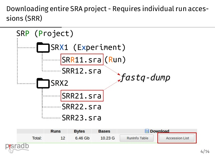 Downloading entire SRA project - Requires indiv...