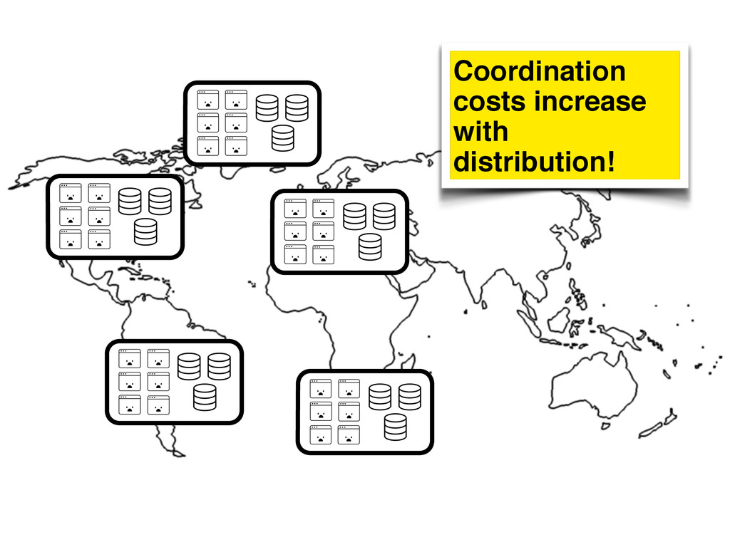 Coordination costs increase with distribution!