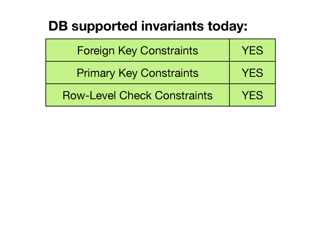 Foreign Key Constraints YES Primary Key Constra...