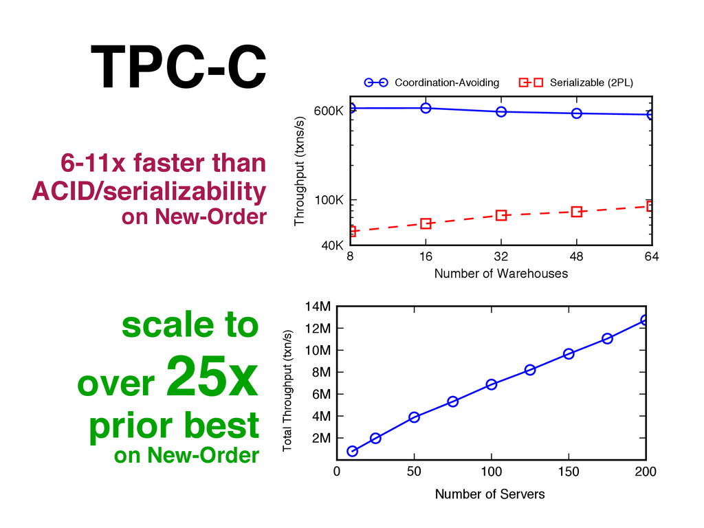 scale to over 25x prior best on New-Order 0 50 ...