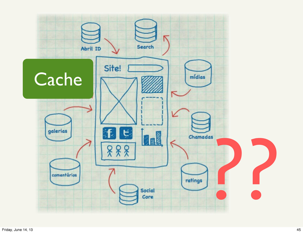 Cache ?? 45 Friday, June 14, 13