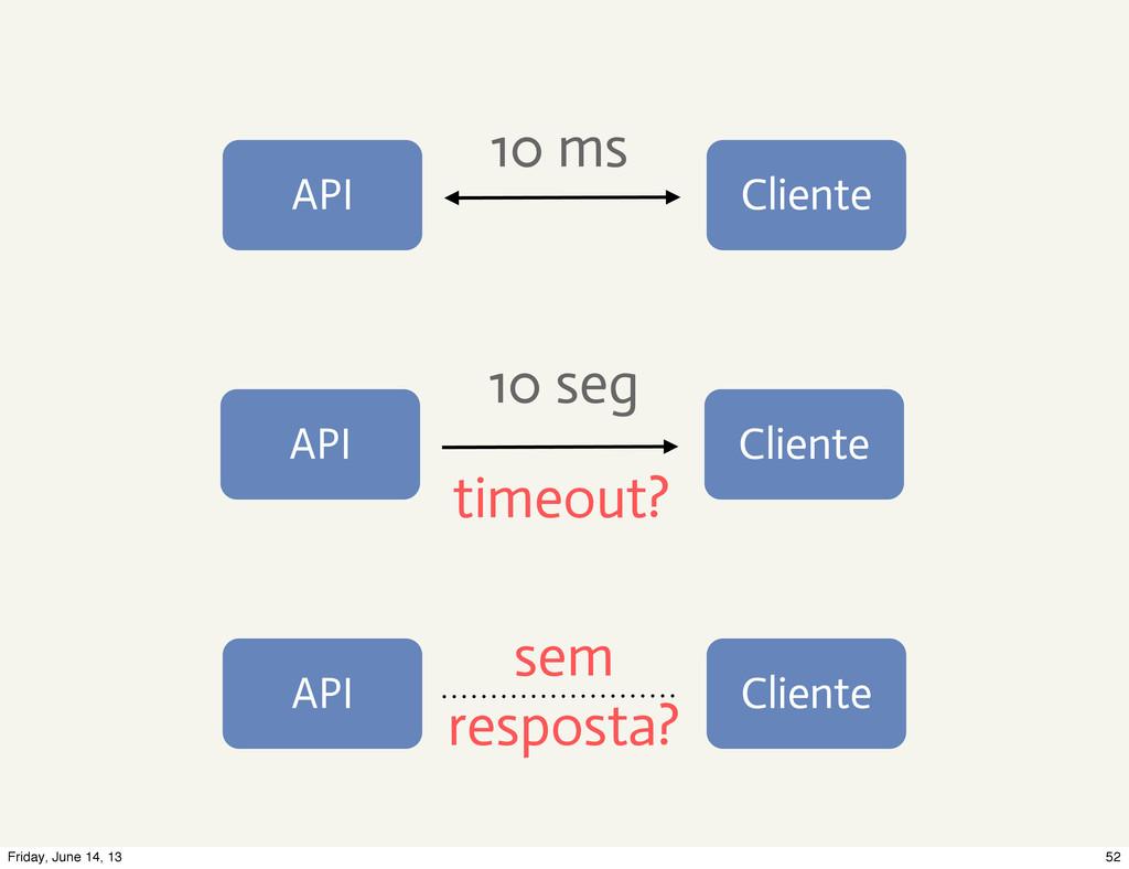 API Cliente API Cliente API Cliente 10 ms 10 se...