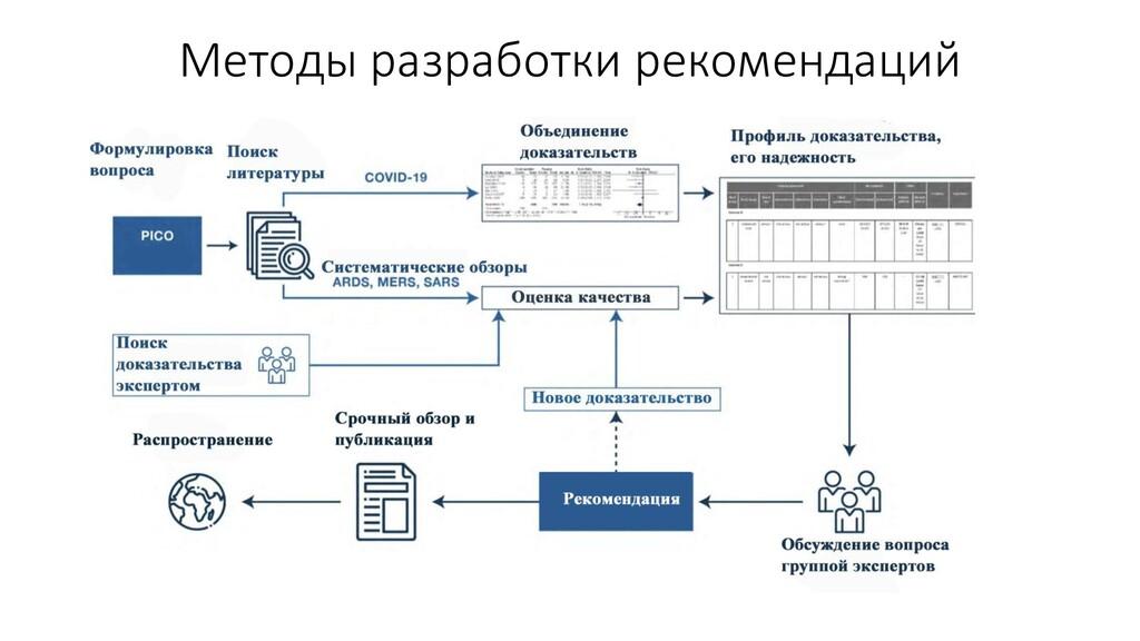 Методы разработки рекомендаций