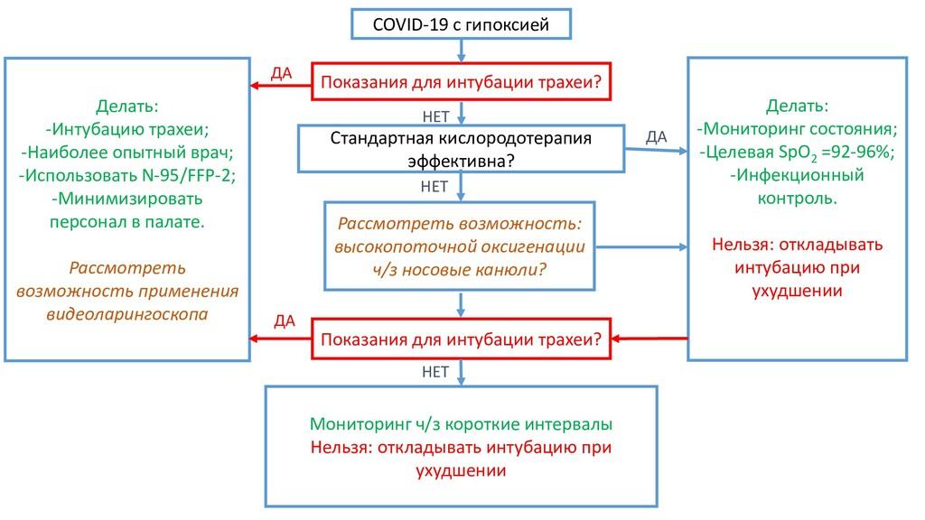 COVID-19 с гипоксией Показания для интубации тр...