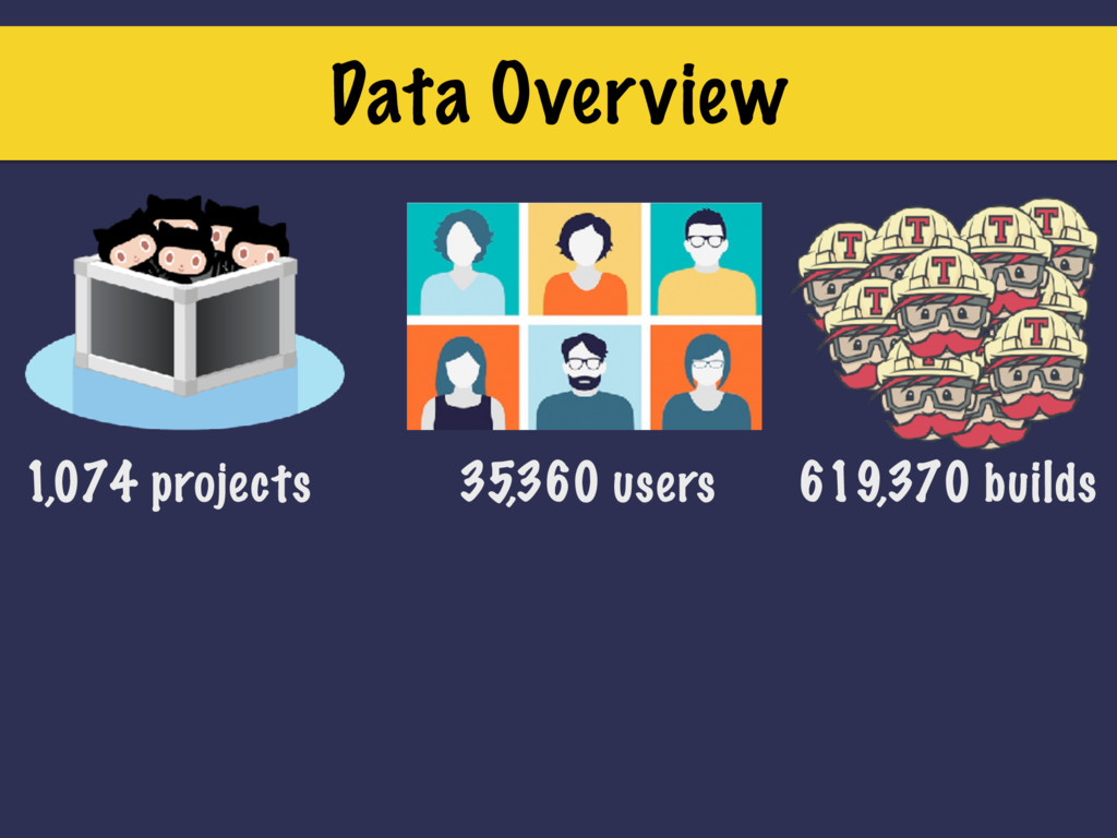 Data Overview 1,074 projects 35,360 users 619,3...