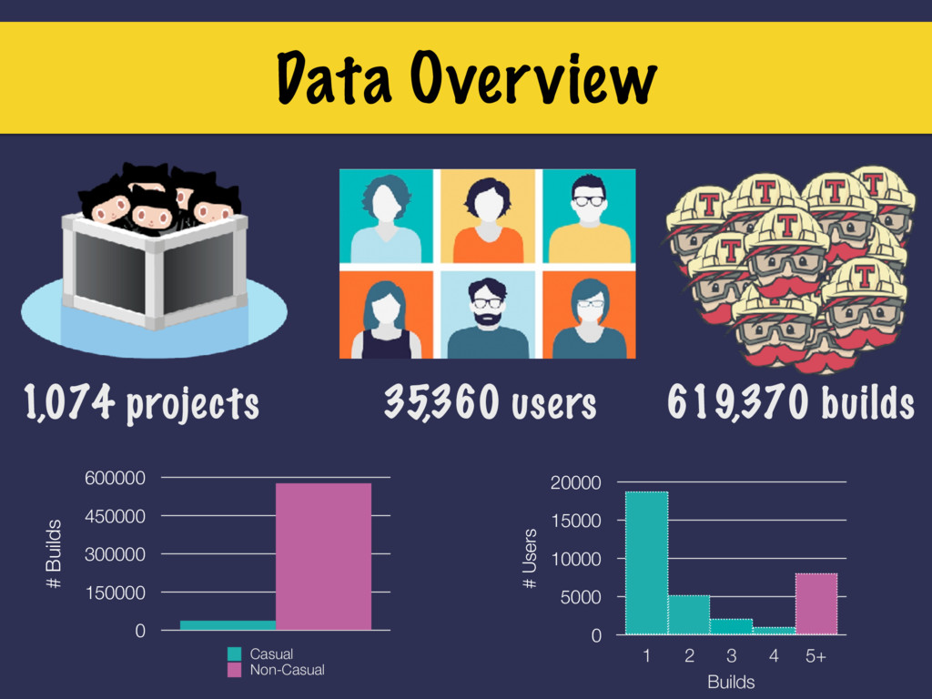 Data Overview # Users 0 5000 10000 15000 20000 ...