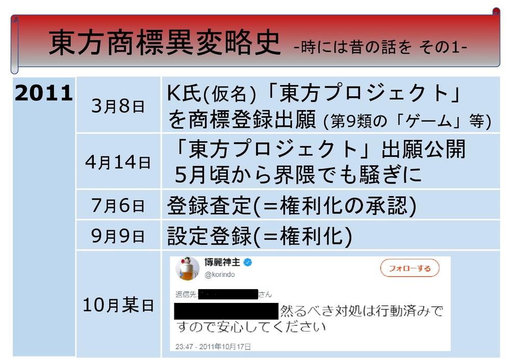 東方商標異変略史 -時には昔の話を その1- 3月8日 K氏(仮名)「東方プロジェクト」 を商...