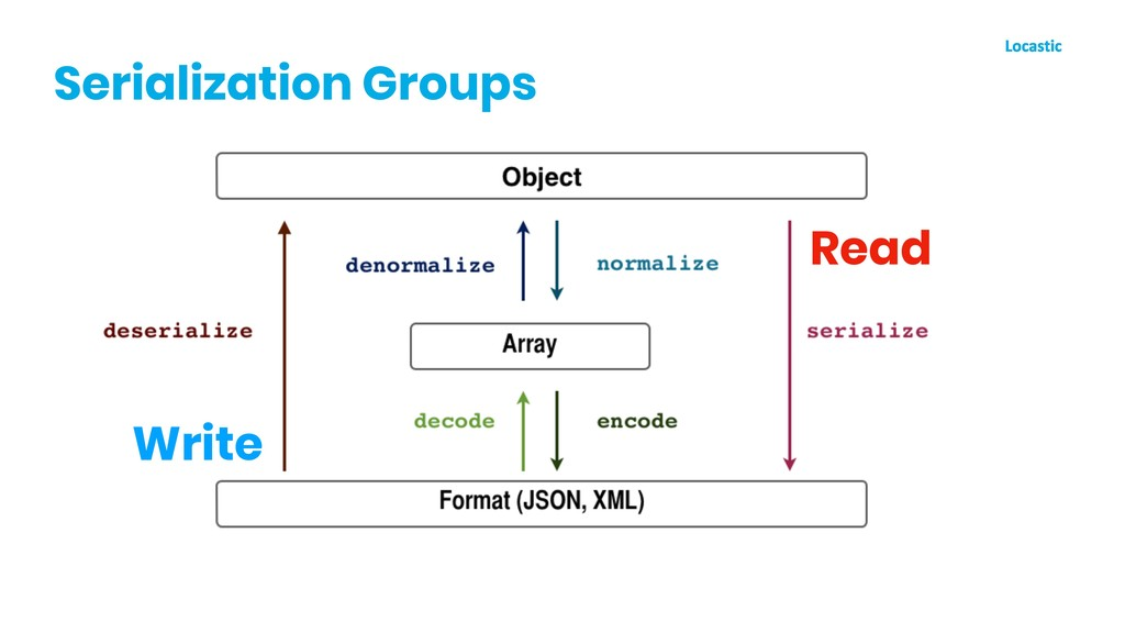 Serialization Groups Read Write